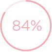 84%眼周肌膚更平滑